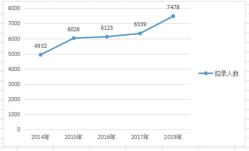 2019年河南公务员考试职位表深度解读