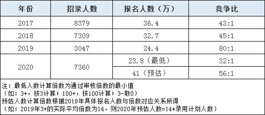 2020年山东省考报名人数或超往年10余万人!