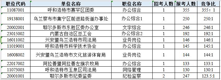 内蒙古公务员报考数据:超4万人报 最高比355:1