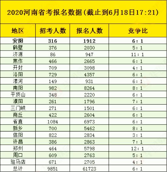 河南公务员考试报名首日超6万人报考 同期增长37%